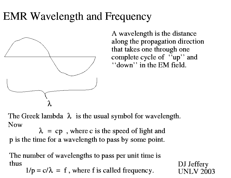 Caption Electromagnetic Radiation Emr Wavelength And Frequency