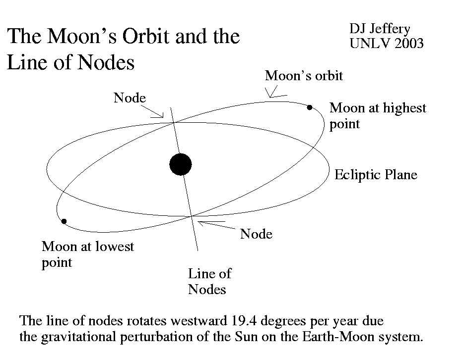 Caption: A schematic diagram of the Moon's orbit and the