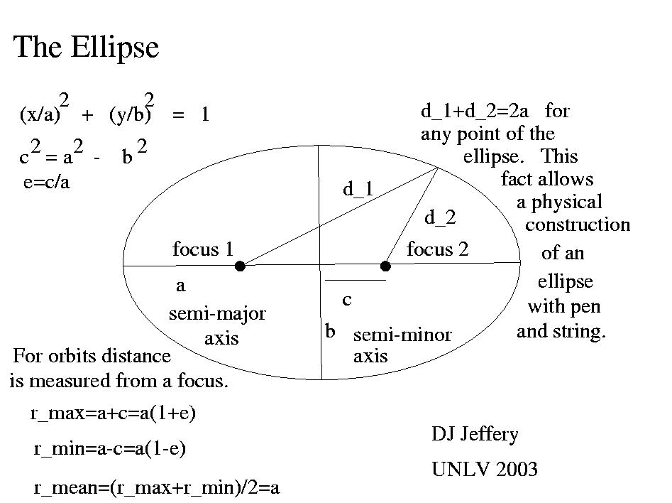 Ellipses and Elliptical Orbits