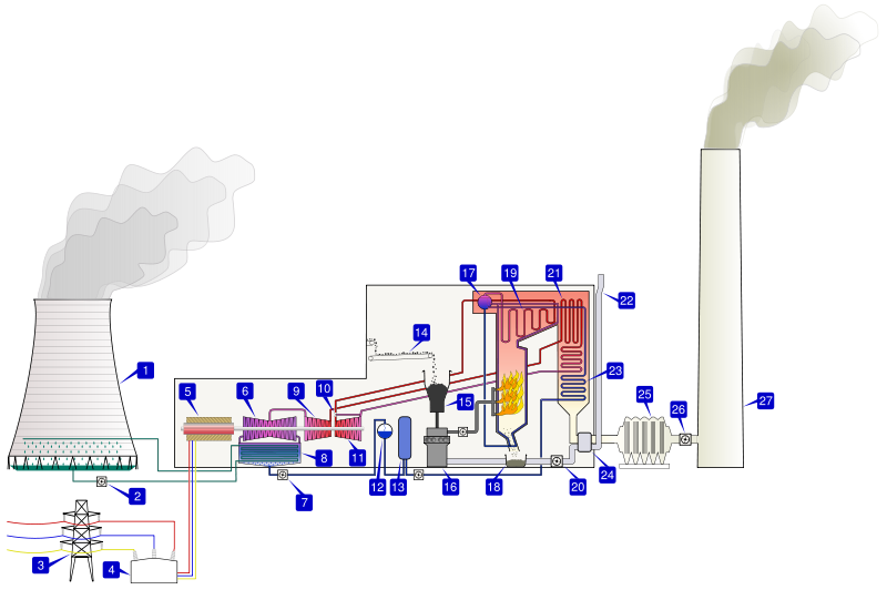 lecture 5 heat engines refrigerators and the carnot cycle rh physics unlv edu Coal Power Plant Diagram Coal Power Plant Boiler